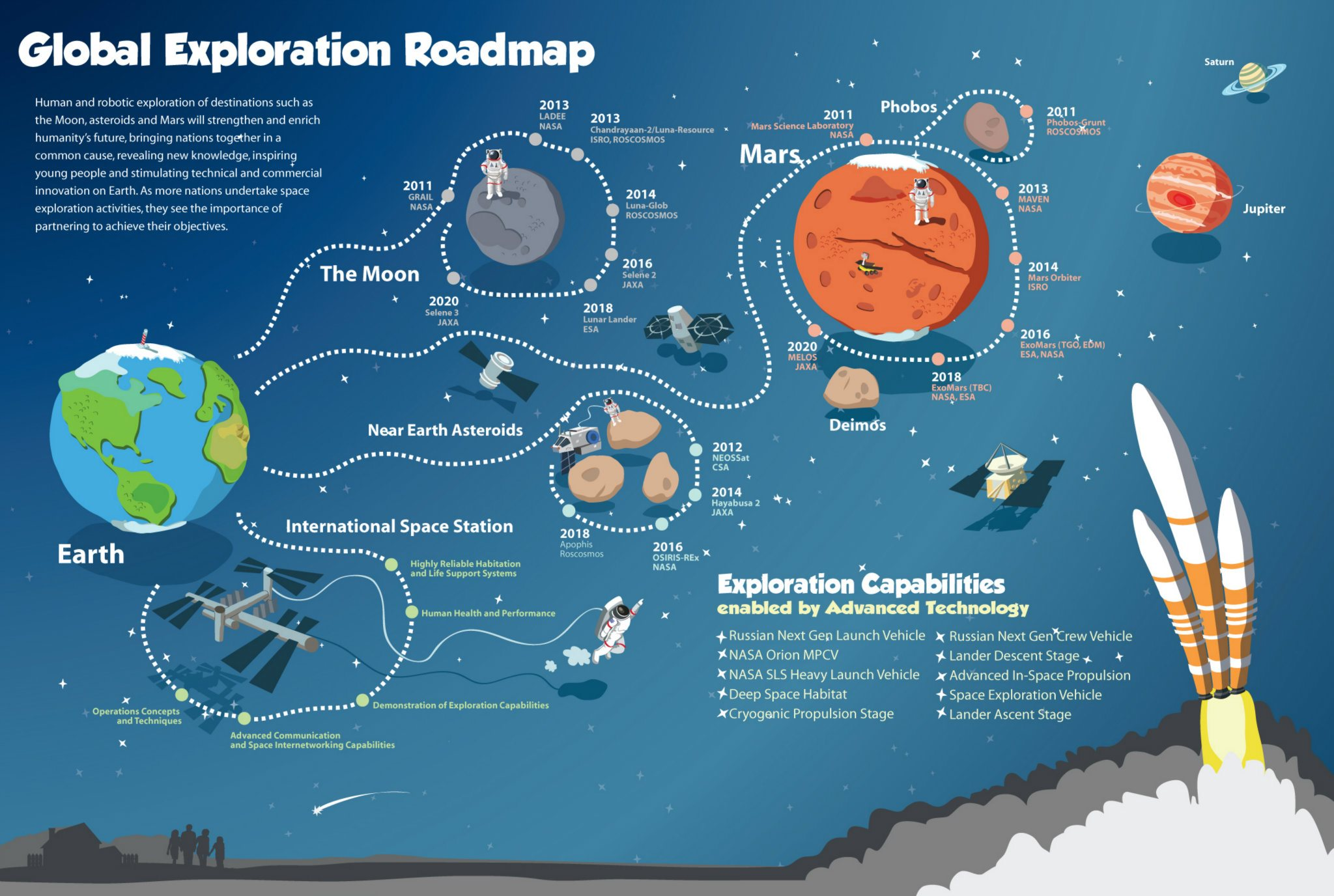 Global_Exploration_Roadmap.jpg